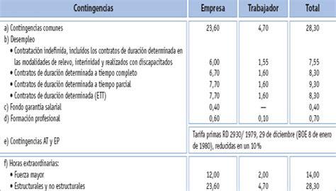 porcentajes de cotizacion colombia 2016 4 000 mdp para seguridad social porcentajes newhairstylesformen2014 com