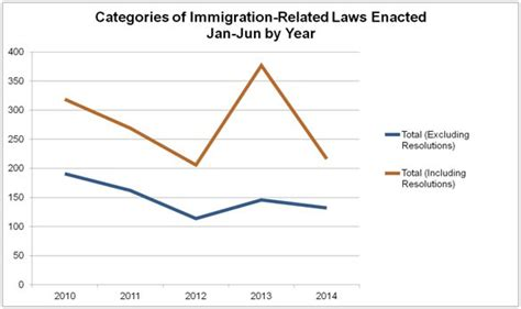 new york labor law section 191 2014 report on state immigration laws january june