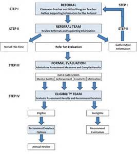 referral process flow chart quotes