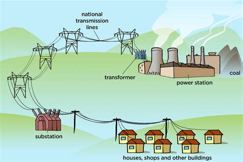 coal power station and electricity distribution