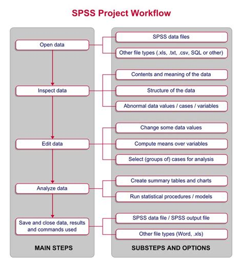 spss tutorial analysis data 1000 images about flowcharts on pinterest free