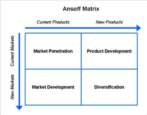 Strategic Planning With Ansoff S Matrix Product Market