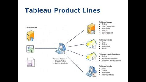 tableau product tutorial tableau training session day 2 youtube