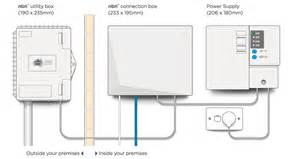 Home Design Simulator nbn fibre to the premises explained fttp nbn
