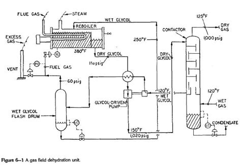 compressor process flow diagram dehydration and compression station troubleshooting