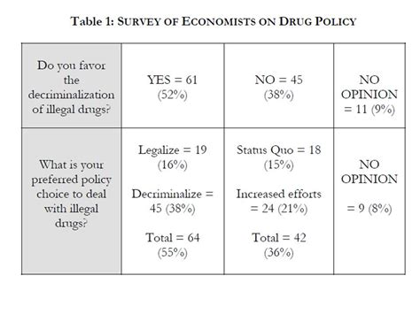 Legalization Of Drugs Essay by Legalizing Marijuana Essay