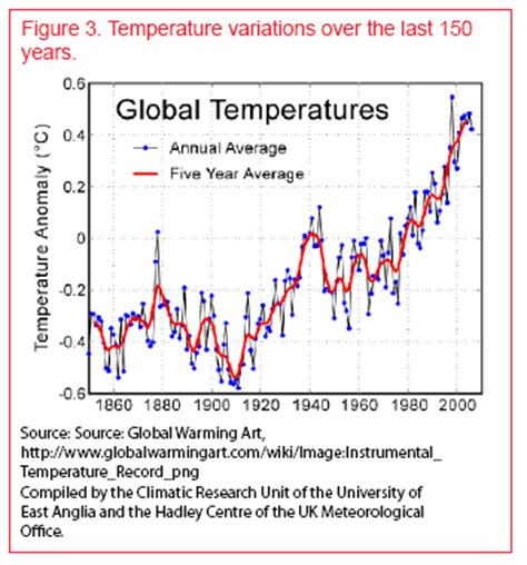 global warming – the science | ag decision maker