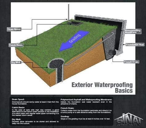 backyard drainage solutions yard drainage drainage solutions yard drainage pipe size wealthycircle club