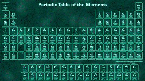 periodic table of elements with names and symbols periodic table of elements with names and symbols