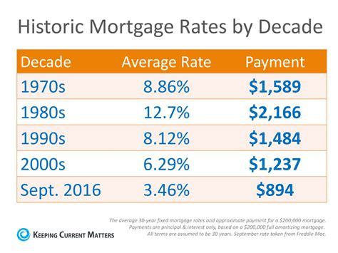 mortgage rates by decade compared to today infographic