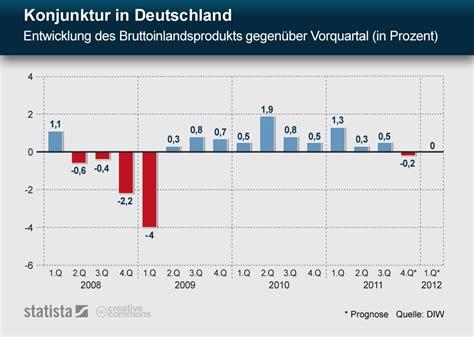 Home Design Trends Survey infografik konjunktur in deutschland entwicklung des