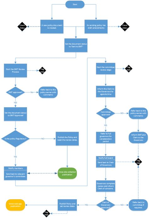 workflow diagram workflow diagram workflow diagram software create