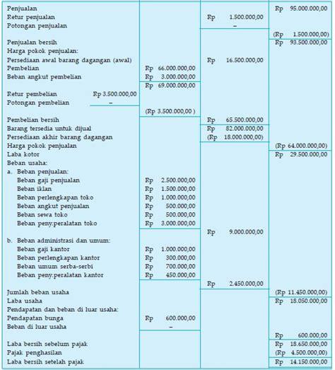 format laporan laba rugi lengkap terbaru laporan laba rugi perusahaan dagang
