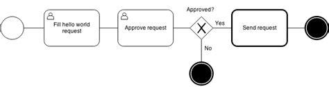 django viewflow tutorial viewflow reusable workflow library