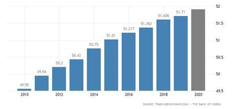 south korea population   data   forecast historical chart