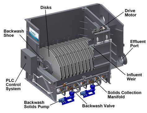 disc filters aquadisk 174 aqua aerobic systems