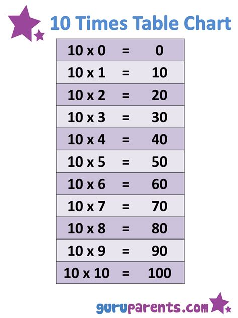 Table Ten by 1 10 Times Tables Charts Guruparents