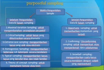Penelitian Kualitatif Untuk Psikologi teknik pengambilan sel dalam penelitian kualitatif psikologi