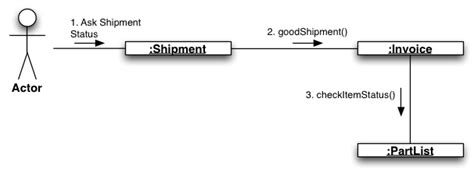 collaboration diagram in uml pdf modeling differences between sequence diagram and