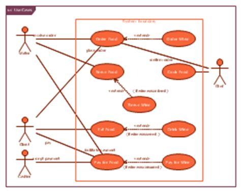sysml use diagram use restaurant model