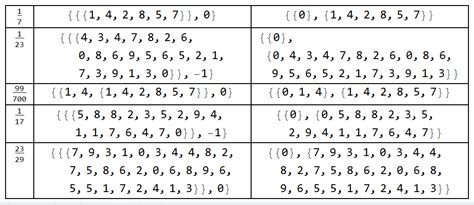list pattern matching list manipulation how to find the circulating fraction