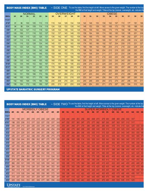 Bmi Weight Chart Plus Free Online Bmi Calculator Based T