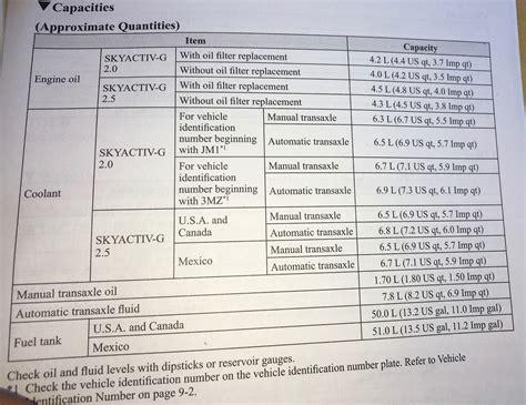 qt 4 8 basic sort filter model exle part 3 engine oil capacity chart uk impremedia net