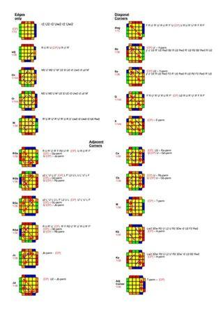 tutorial rubik 4x4 pdf i made a pdf of all 22 4x4 pll parity cases cubers