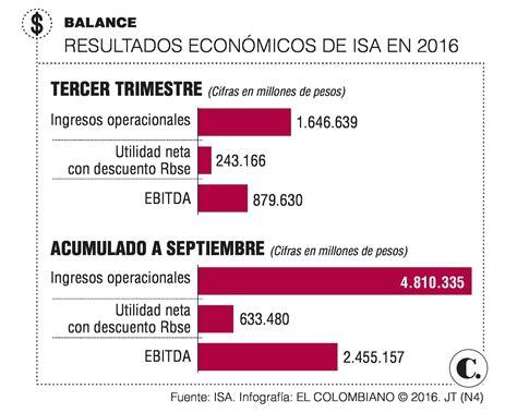 aumento para el tercer trimestre 2016 de empleados de comercio utilidad de isa creci 243 un 13 1 a septiembre de 2016