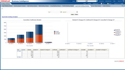 booking report oracle airlines data model sle reports
