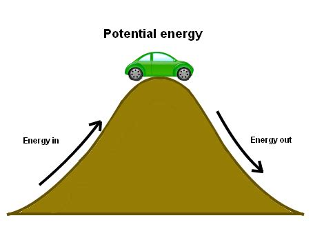 gravitational potential energy clipart