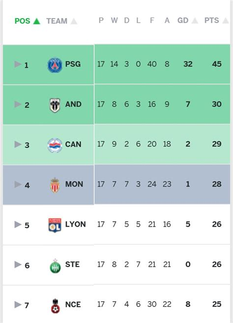 Ligue 1 Table by Angers Sco The Second Of Ligue 1 The Circular