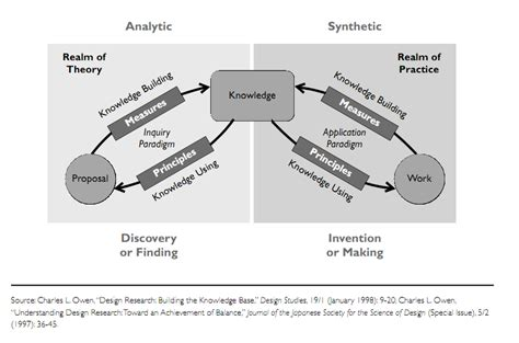 design thinking knowledge management innovation as a learning process embedding design