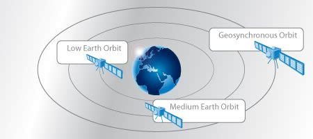 satellite orbit distance from earth pics about space