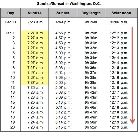 why sunrise gets later in early january, even though the