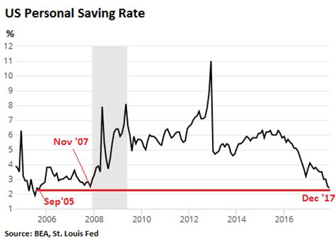 the average savings rates by income (wealth class)