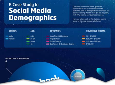 Mba Social Media Demographics by A Study In Social Media Demographics Infographic