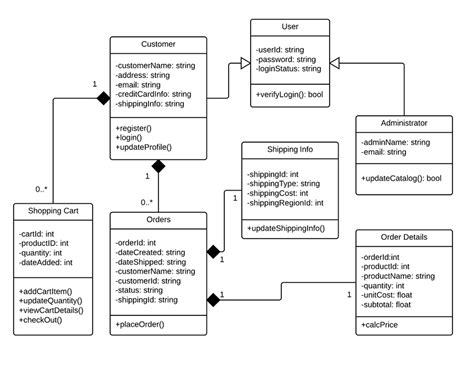 design online shopping system class diagram for online shopping system uml lucidchart