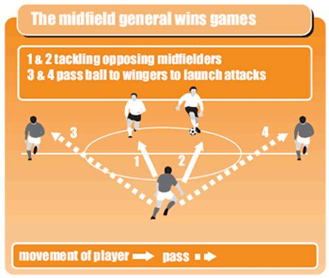 soccer drills a 100 soccer drills to improve your skills strategies and secrets books midfield soccer coach weekly