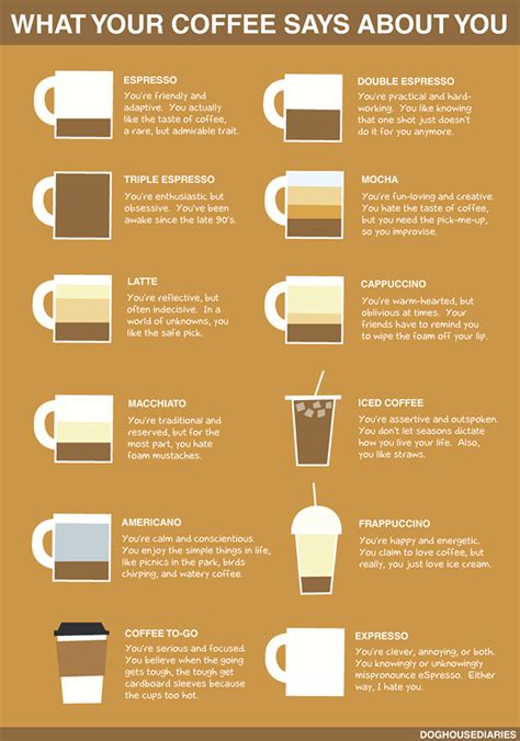 What Does Your Coffee Say About You | what your coffee says about you