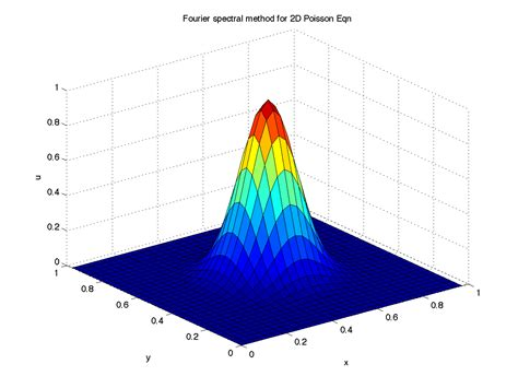 Spectral Methods In Matlab finite difference spectral methods for odes pdes pdf