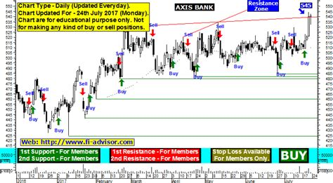 current price of axis bank axis bank price forecast and support resistance