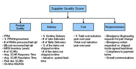 supplier performance measurement template excel metrics suppscorecard small gif 430 215 218 pmo qms