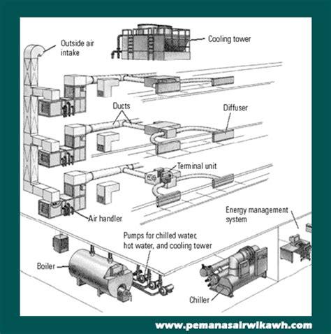 Anda Butuh Boshpom Pompa Solar service center wika swh 082113812149