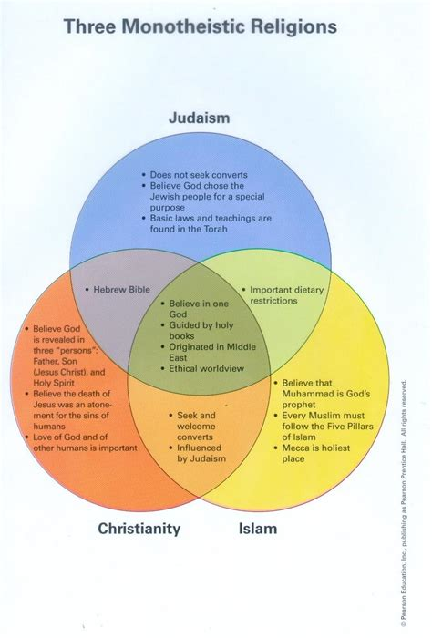 venn diagram of islam christianity and judaism rkgregory islamic world