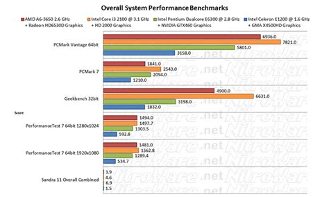 bench mark pc download program benchmark computer free backuporganizer