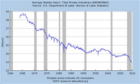 Average Working Time Before Mba by Technological Unemployment Data Charts Futurology
