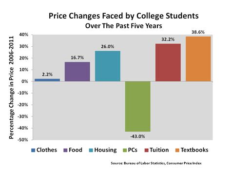 Consumer Reports College Textbooks by Textbook Inflation Bronars Economics