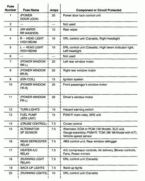2002 acura rl fuse box diagram fuse box and wiring diagram