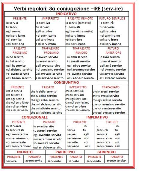 tavola dei verbi irregolari inglesi tavola verbi irregolari inglese idee per la casa